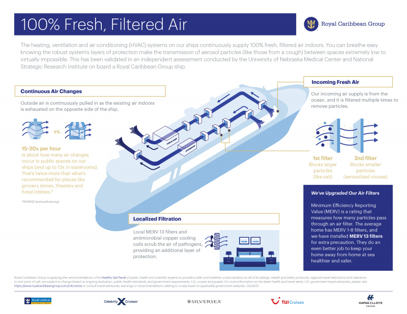 Royal Caribbean Group Onboard HVAC System Facts